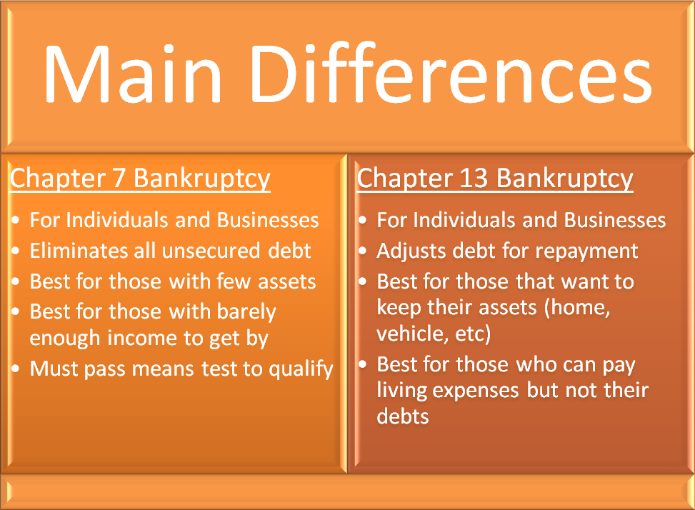 Chapter 13 Bankruptcy Lawyers Tucson