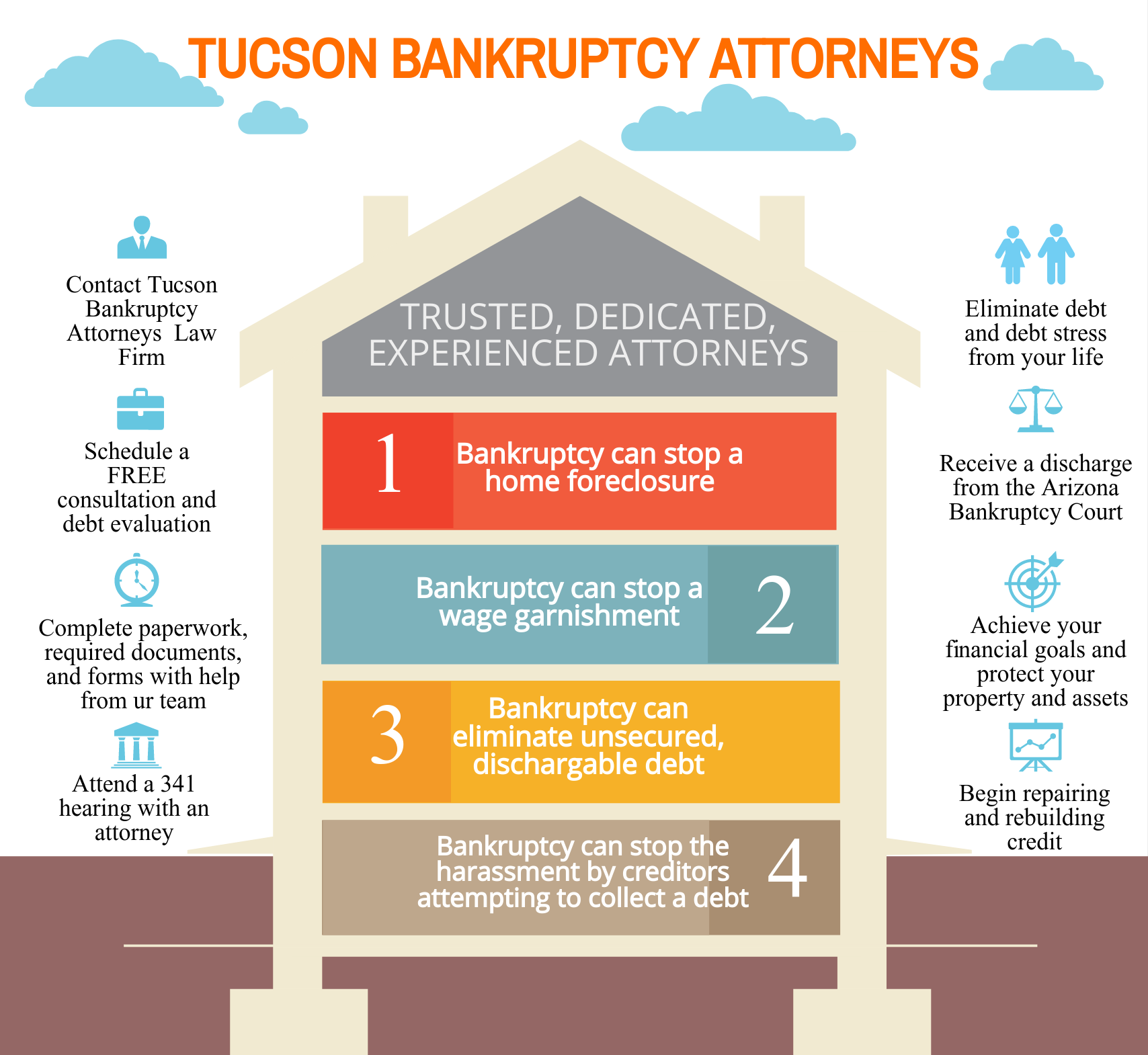Tucson bankruptcy process infographic